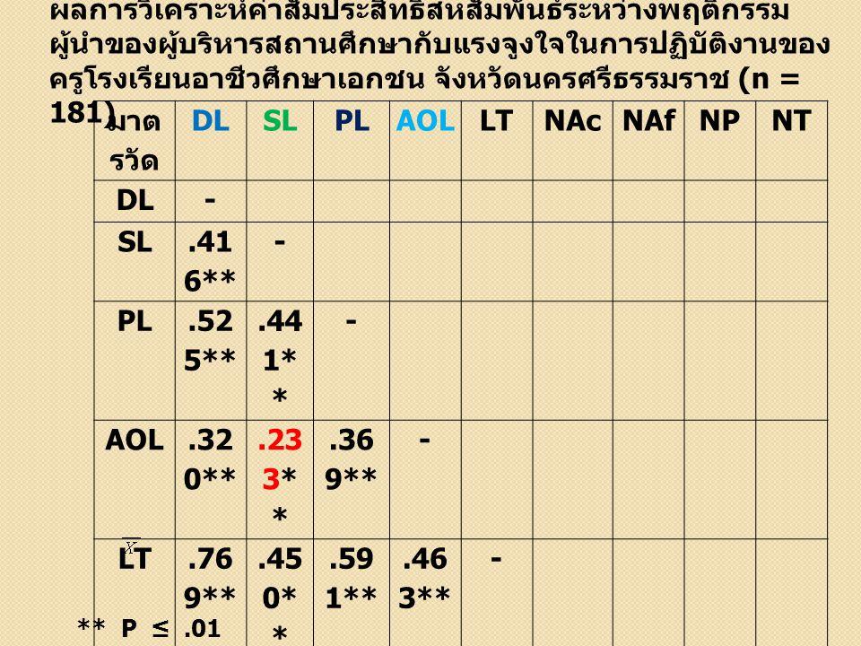 ผลการวิเคราะห์ค่าสัมประสิทธิ์สหสัมพันธ์ระหว่างพฤติกรรมผู้นำของผู้บริหารสถานศึกษากับแรงจูงใจในการปฏิบัติงานของครูโรงเรียนอาชีวศึกษาเอกชน จังหวัดนครศรีธรรมราช (n = 181)