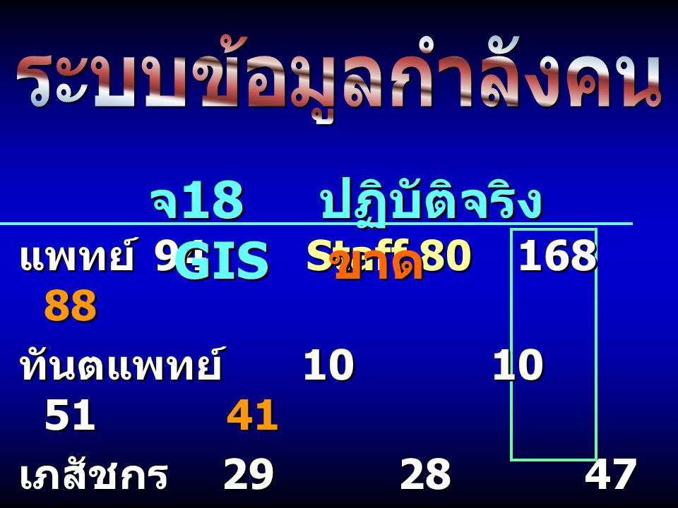 จ18 ปฏิบัติจริง GIS ขาด แพทย์ 94 Staff 80 168 88 ทันตแพทย์ 10 10 51 41
