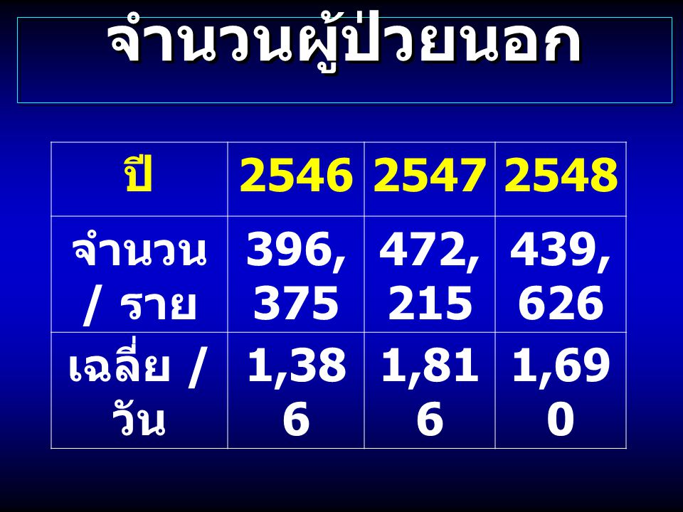 จำนวนผู้ป่วยนอก ปี 2546 2547 2548 จำนวน / ราย 396,375 472,215 439,626