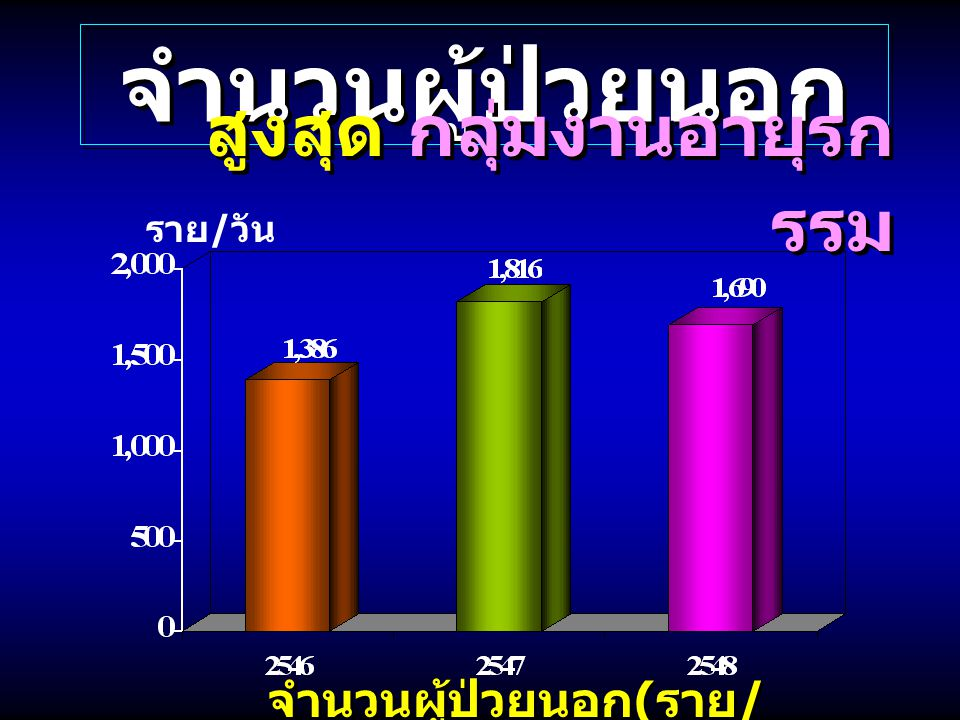 จำนวนผู้ป่วยนอก(ราย/วัน)