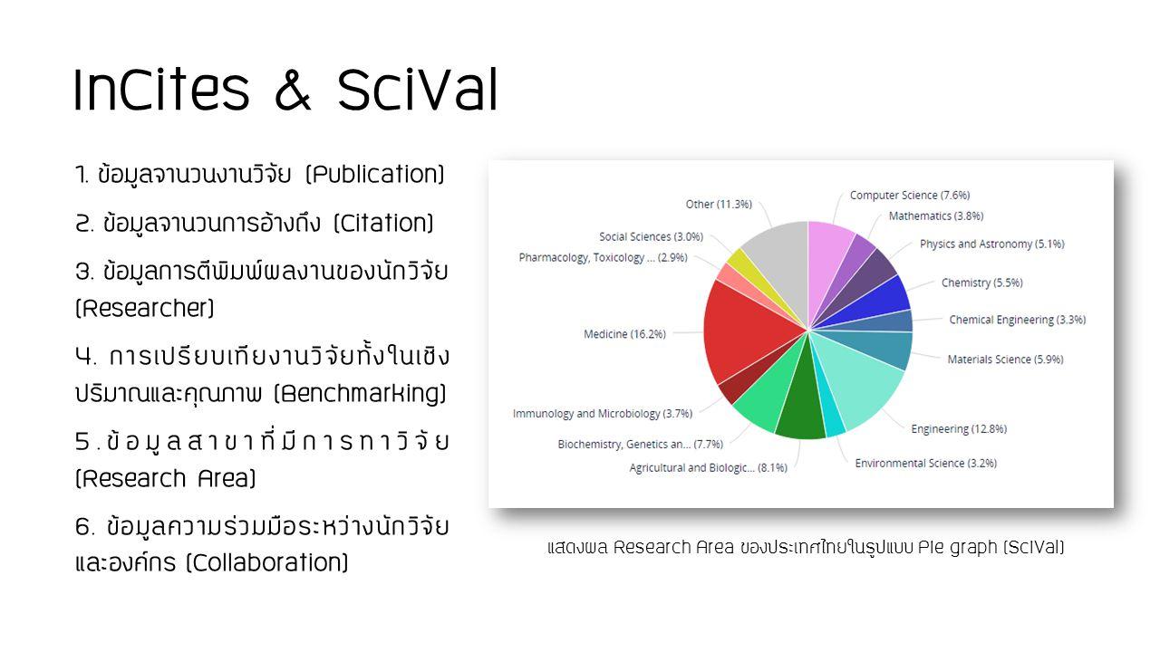InCites & SciVal 1. ข้อมูลจำนวนงานวิจัย (Publication)