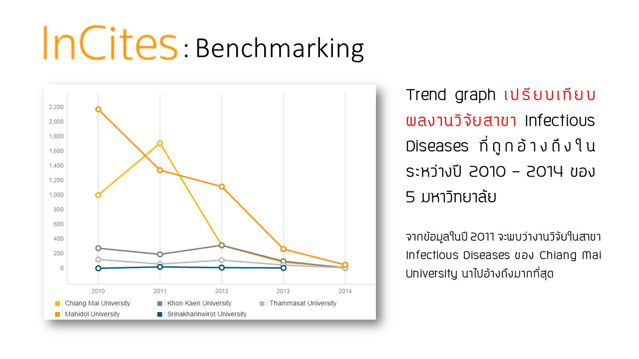 : Benchmarking Trend graph เปรียบเทียบผลงานวิจัยสาขา Infectious Diseases ที่ถูกอ้างถึงในระหว่างปี 2010 – 2014 ของ 5 มหาวิทยาลัย.