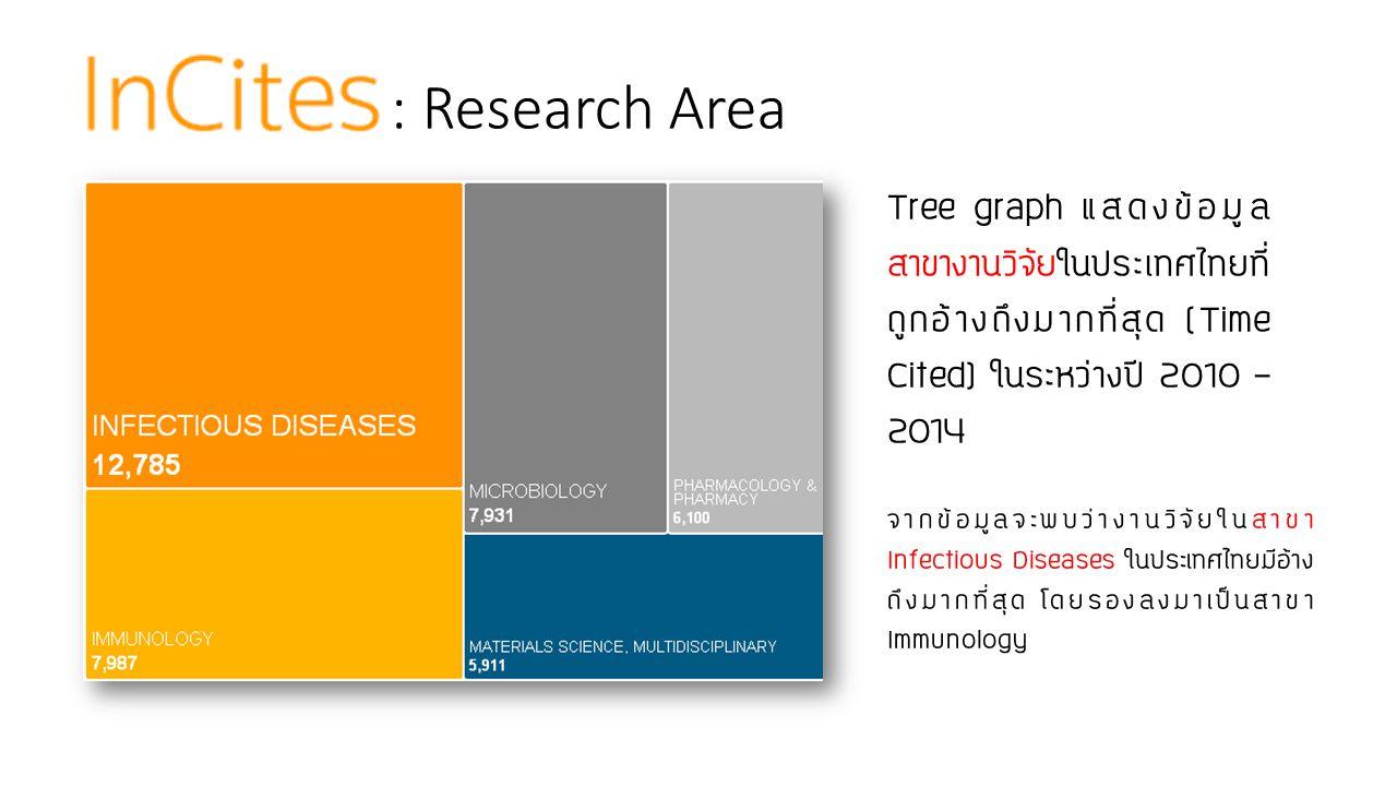 : Research Area Tree graph แสดงข้อมูลสาขางานวิจัยในประเทศไทยที่ถูกอ้างถึงมากที่สุด (Time Cited) ในระหว่างปี 2010 – 2014.