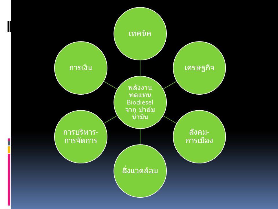 พลังงานทดแทน Biodiesel จาก ปาล์มน้ำมัน