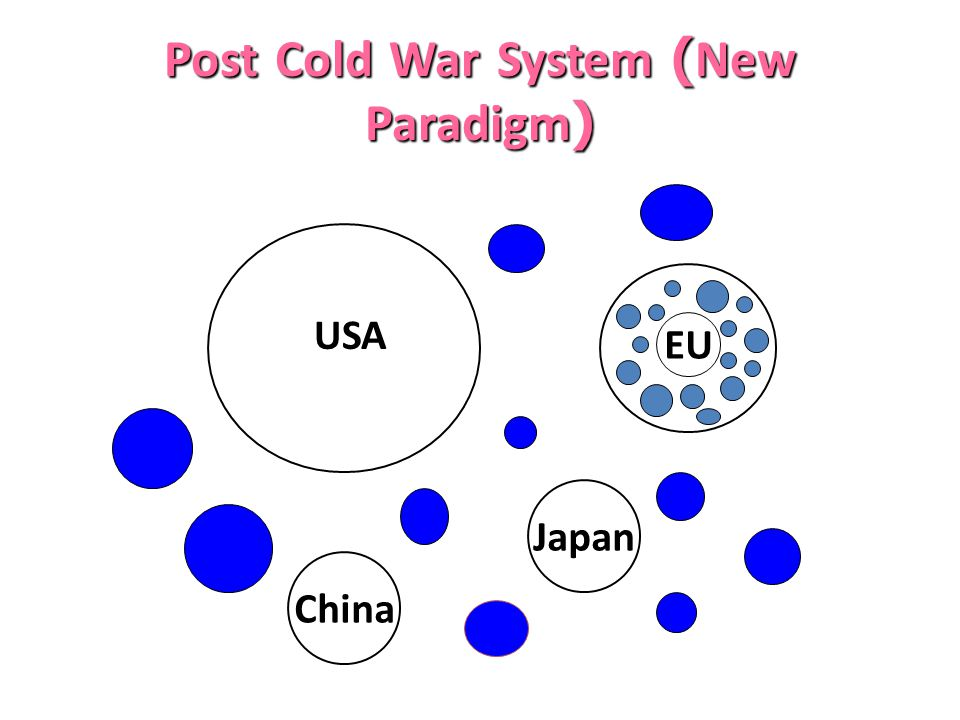 Post Cold War System (New Paradigm)