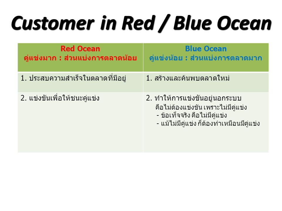 Customer in Red / Blue Ocean