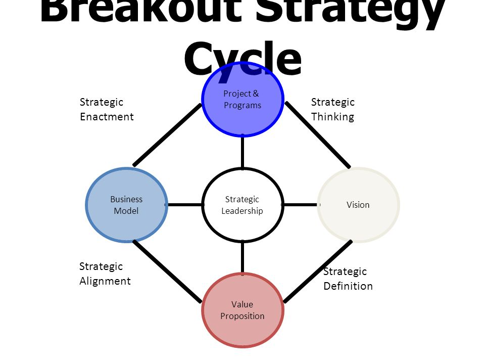 Breakout Strategy Cycle