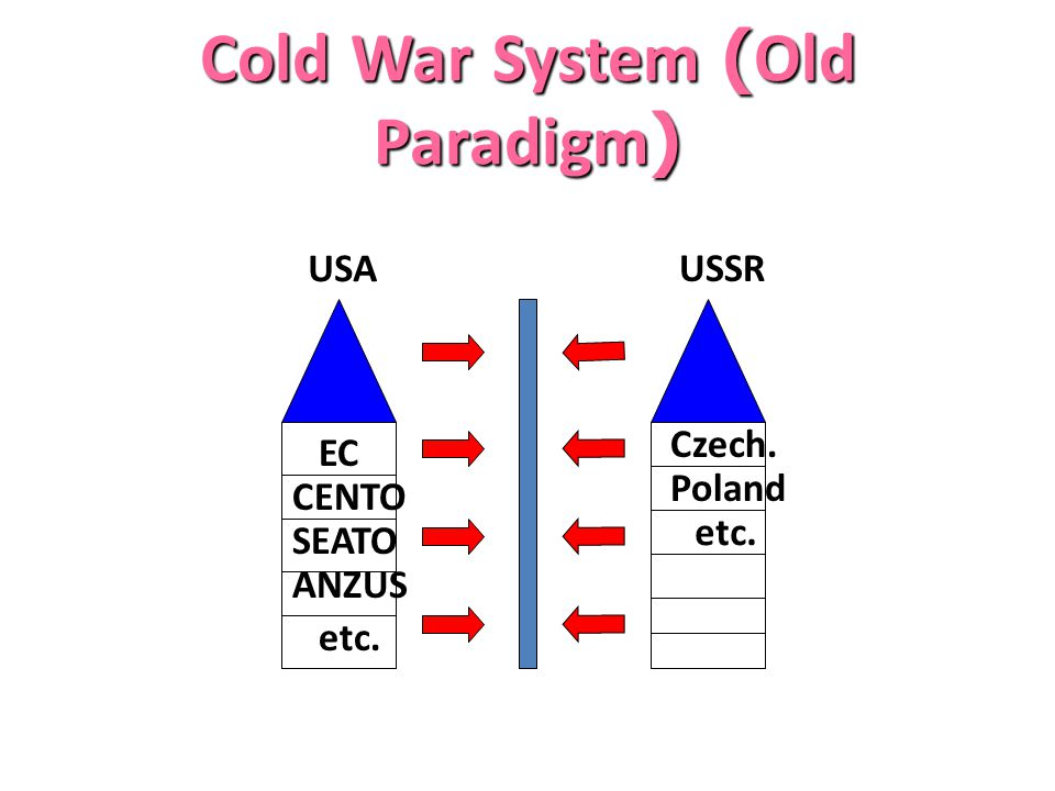 Cold War System (Old Paradigm)