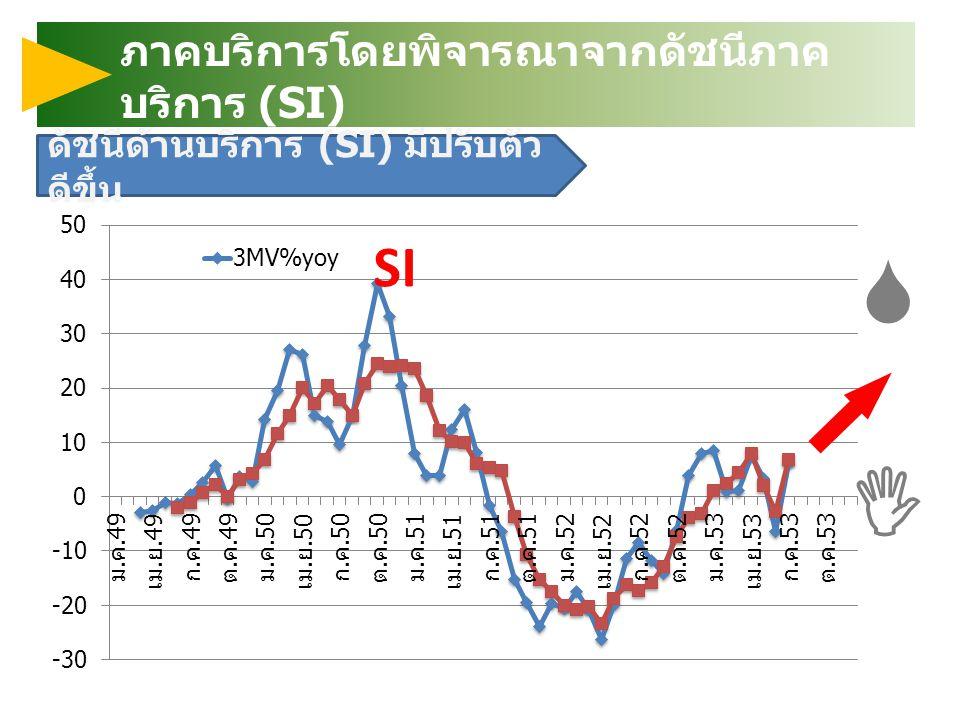 S I ภาคบริการโดยพิจารณาจากดัชนีภาคบริการ (SI)