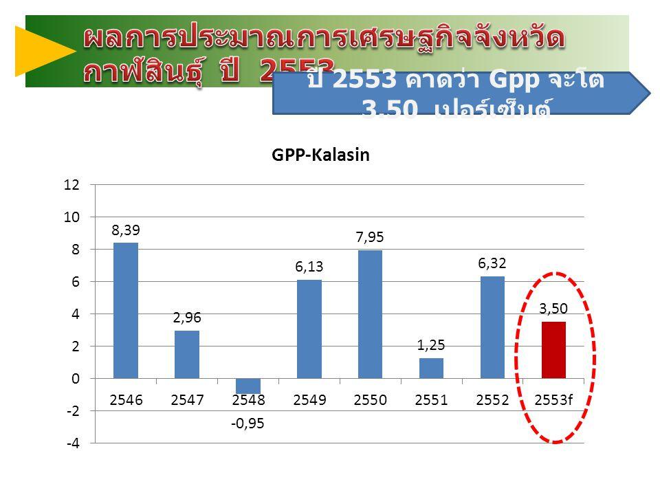 ปี 2553 คาดว่า Gpp จะโต 3.50 เปอร์เซ็นต์