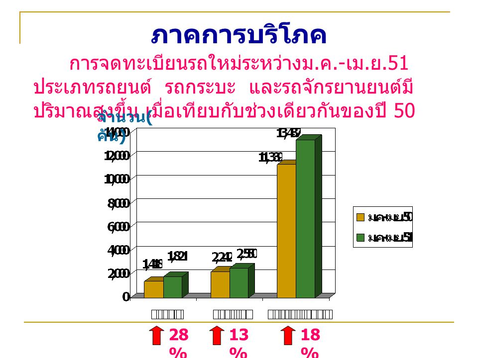 ภาคการบริโภค จำนวน(คัน) 28% 13% 18%