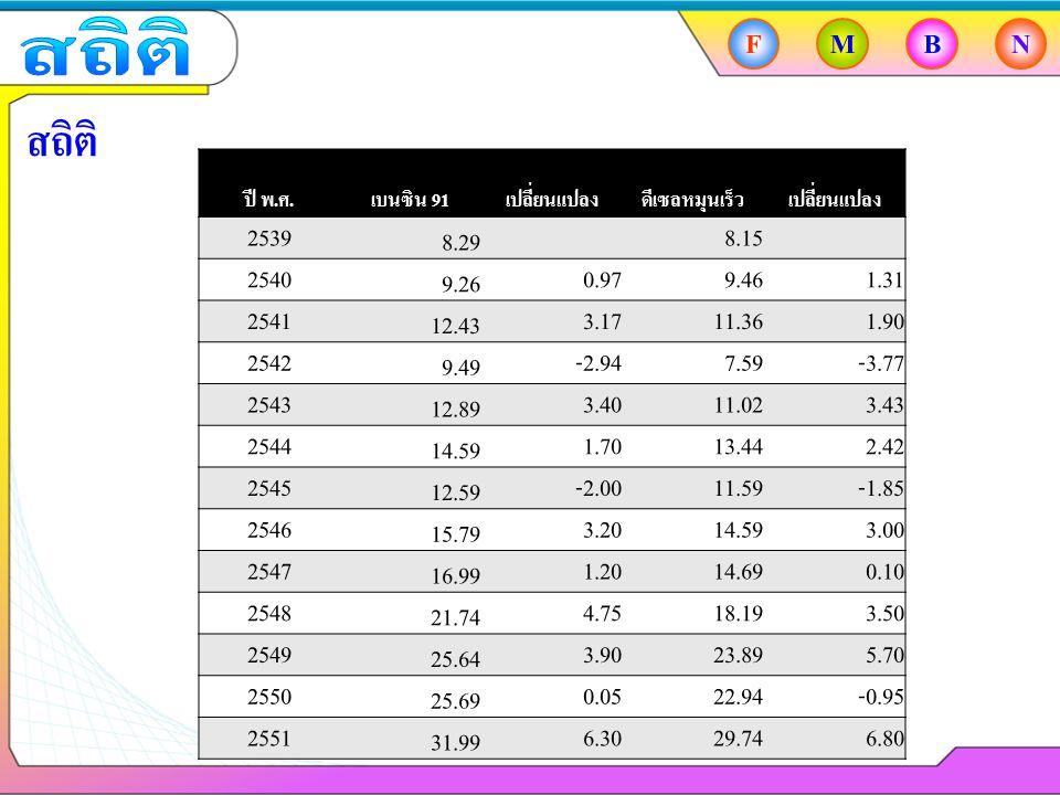 สถิติ F. M. B. N. สถิติ ปี พ.ศ. เบนซิน 91. เปลี่ยนแปลง. ดีเซลหมุนเร็ว. 2539. 8.29. 8.15.