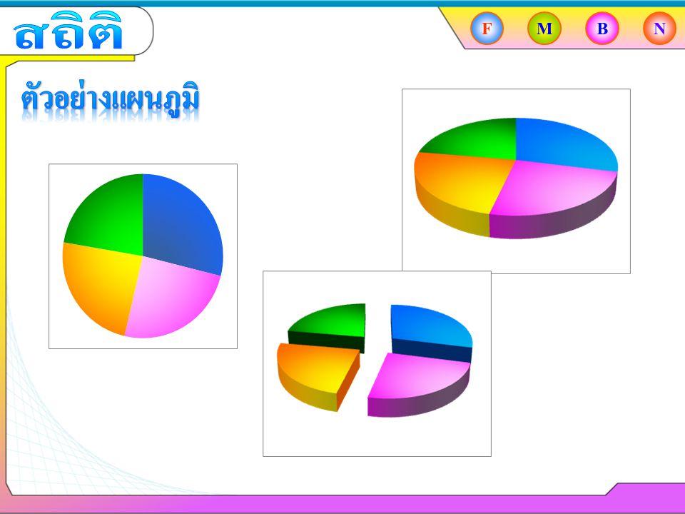 สถิติ F M B N ตัวอย่างแผนภูมิ