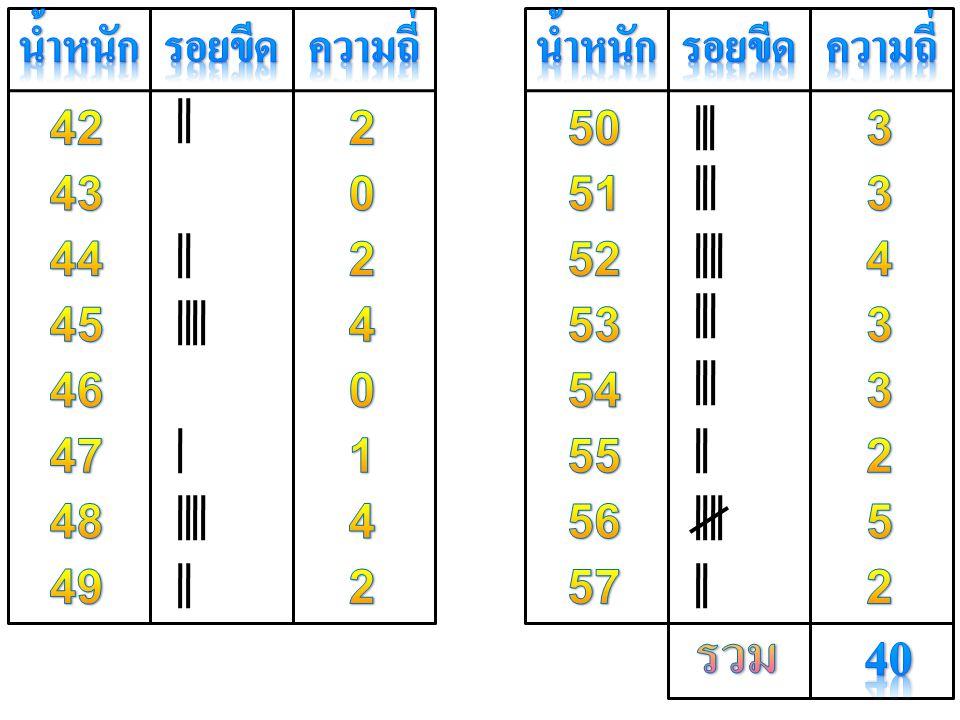 รวม 40 น้ำหนัก รอยขีด ความถี่ น้ำหนัก รอยขีด ความถี่ 42 2 50 3 43 51 3