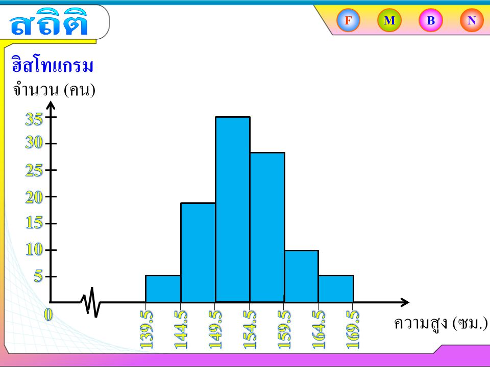 สถิติ F. M. B. N. ฮิสโทแกรม. จำนวน (คน) 35. 30. 25. 20. 15. 10. 5. ความสูง (ซม.) 139.5.