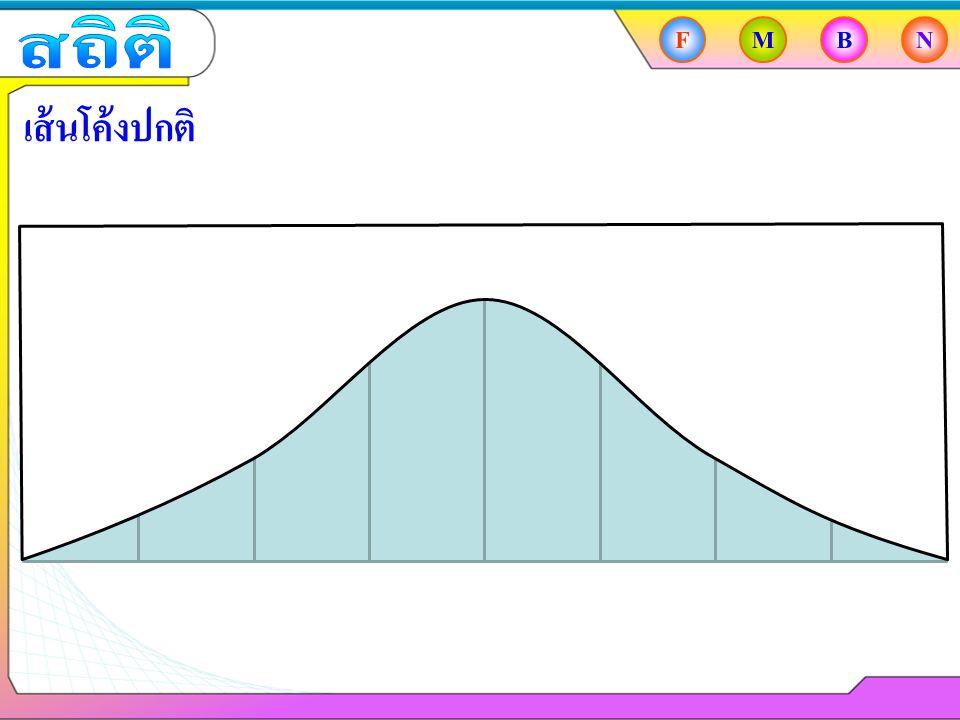 สถิติ F M B N เส้นโค้งปกติ