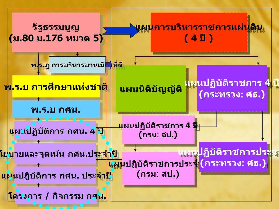 แผนการบริหารราชการแผ่นดิน ( 4 ปี )