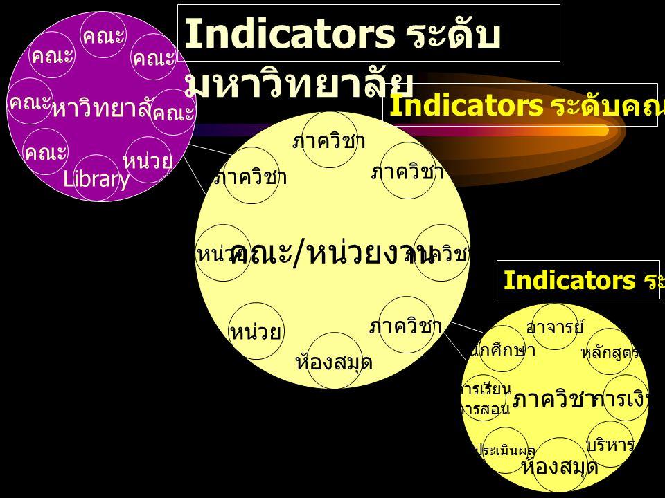 Indicators ระดับมหาวิทยาลัย