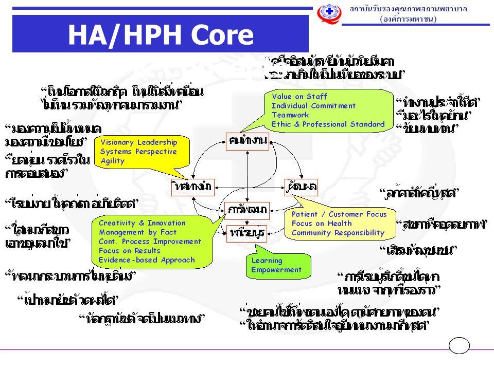 HA/HPH Core Values & Concepts