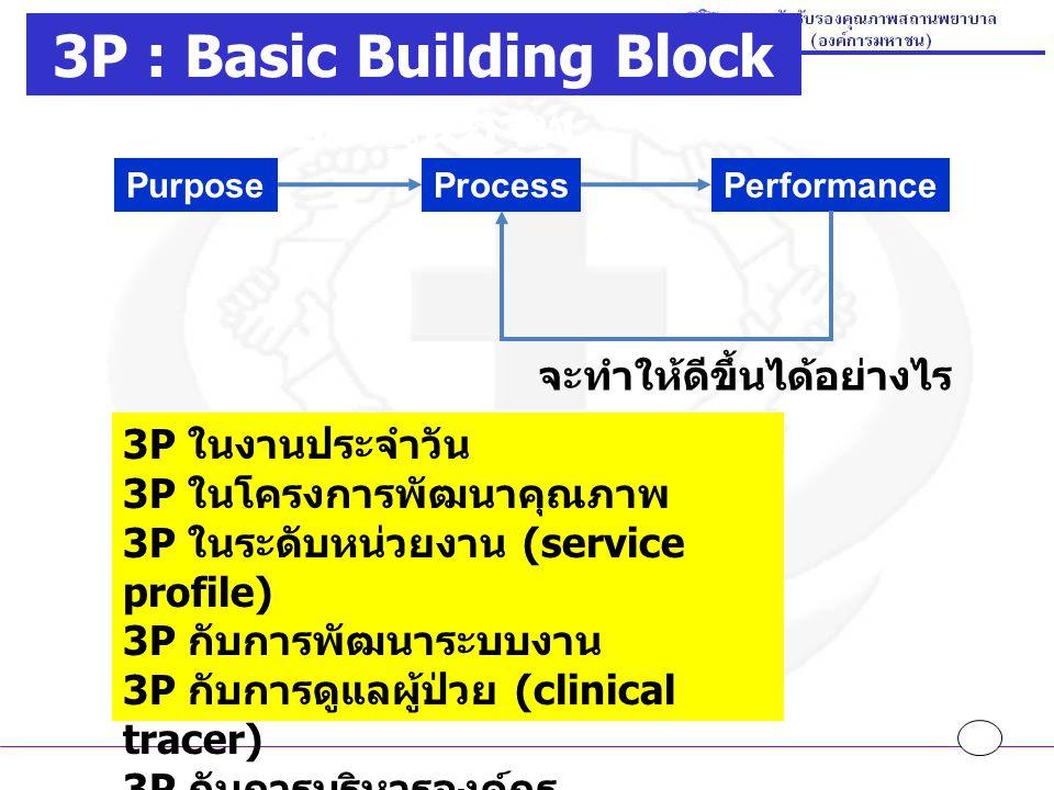 การประเมินภาพรวมของการพัฒนาทั้งองค์กร