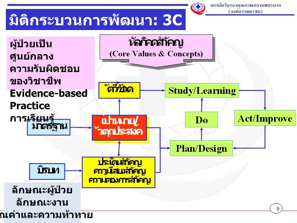 มิติกระบวนการพัฒนา: 3C - PDSA
