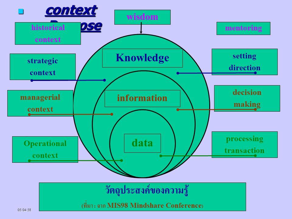 วัตถุประสงค์ของความรู้ (ที่มา : จาก MIS98 Mindshare Conference)