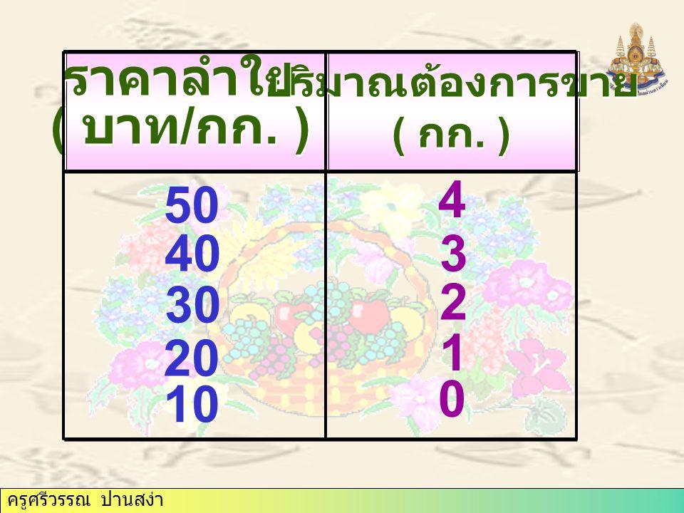 ราคาลำใย ( บาท/กก. ) ปริมาณต้องการขาย ( กก. ) 4 50 40 3 30 2 1 20 10