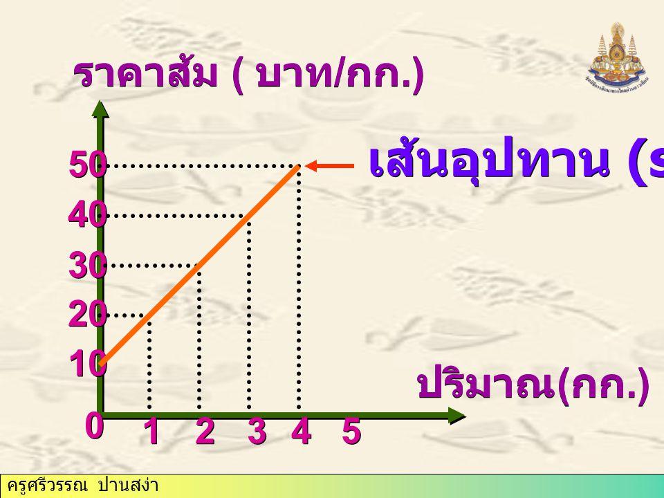 ราคาส้ม ( บาท/กก.) เส้นอุปทาน (s) 10 20 30 40 50 ปริมาณ(กก.) 1 2 3 4 5