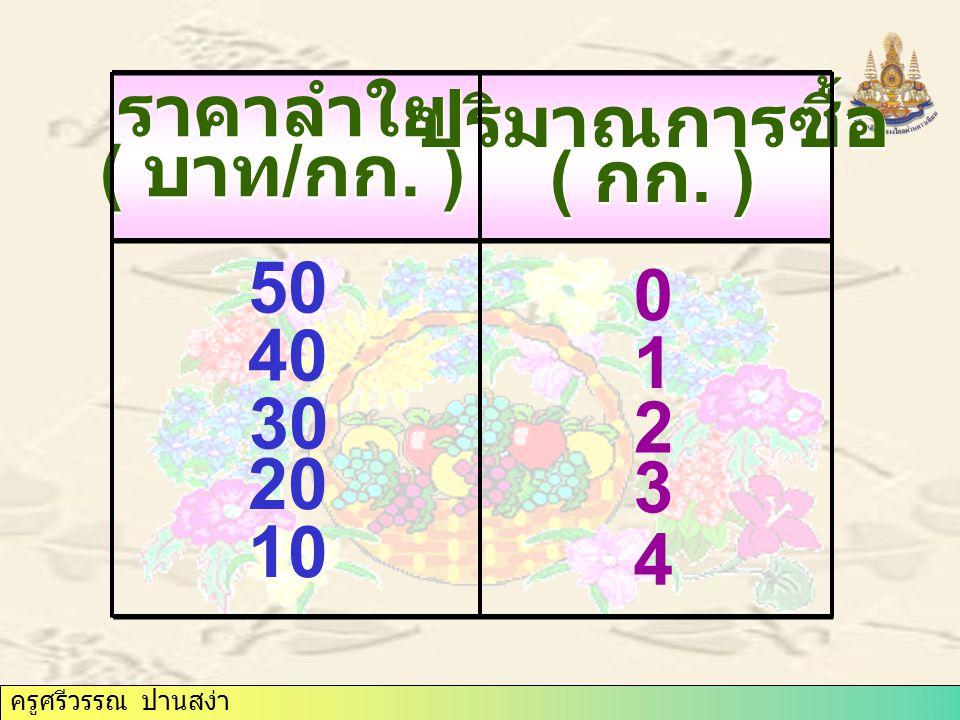 ปริมาณการซื้อ ( กก. ) ราคาลำใย ( บาท/กก. ) 50 40 1 30 2 20 3 10 4