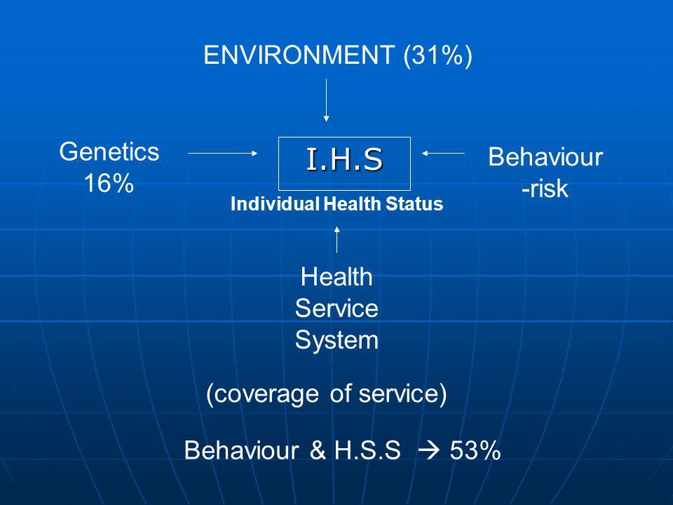 Individual Health Status