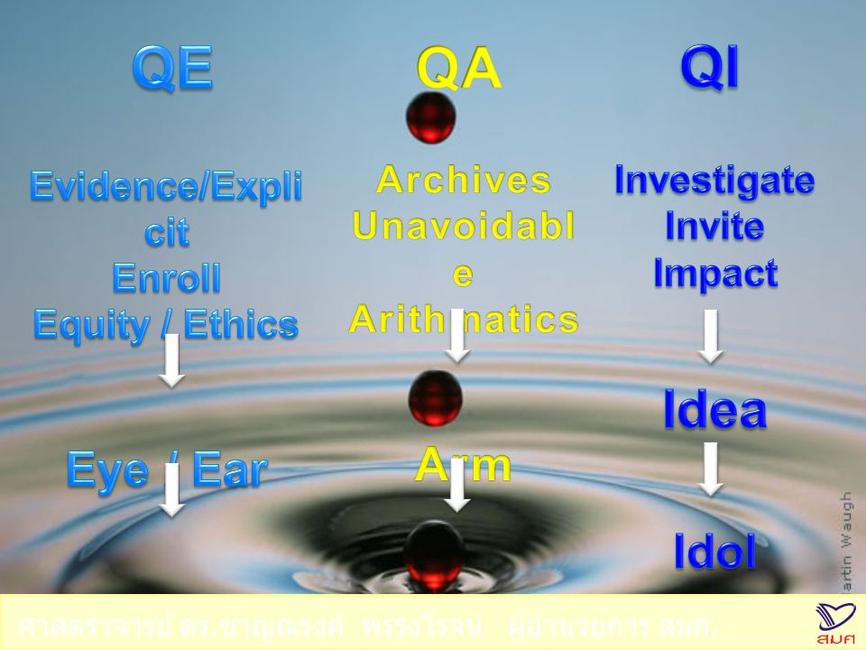QE QA QI Idea Eye / Ear Arm Idol Expert Evidence/Explicit Enroll