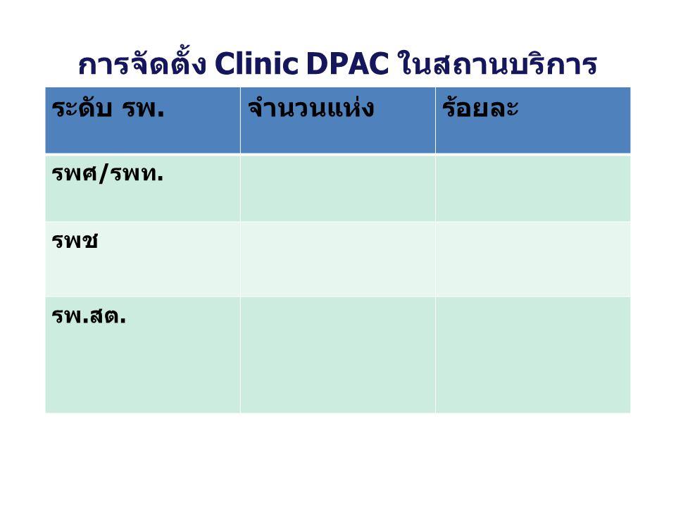 การจัดตั้ง Clinic DPAC ในสถานบริการ