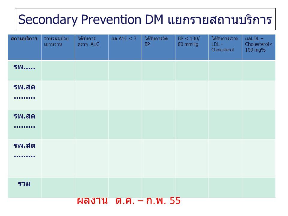 Secondary Prevention DM แยกรายสถานบริการ