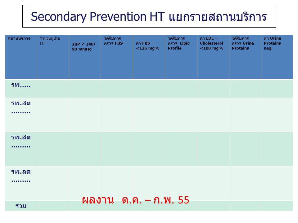 Secondary Prevention HT แยกรายสถานบริการ