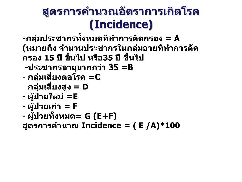 สูตรการคำนวณอัตราการเกิดโรค (Incidence)