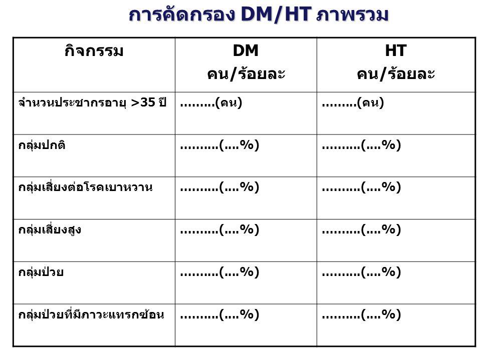 การคัดกรอง DM/HT ภาพรวม