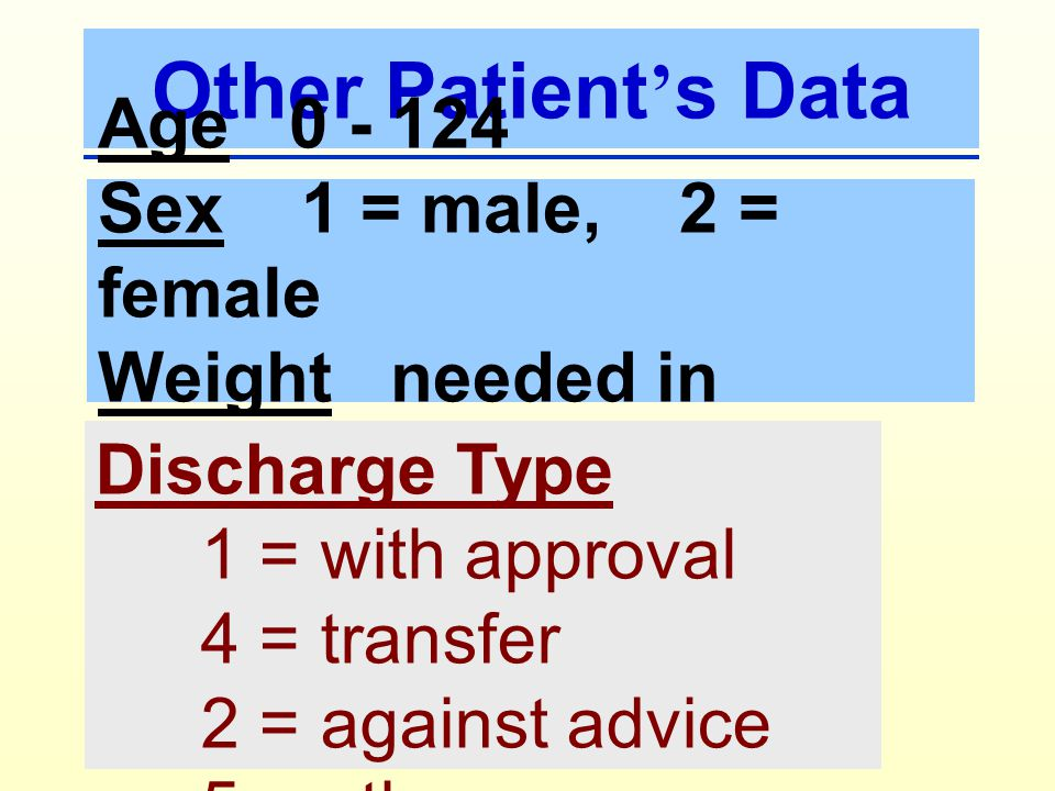 Other Patient's Data Age 0 - 124 Sex 1 = male, 2 = female