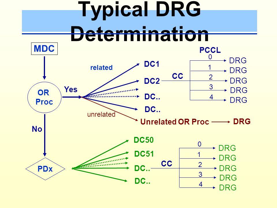 Typical DRG Determination