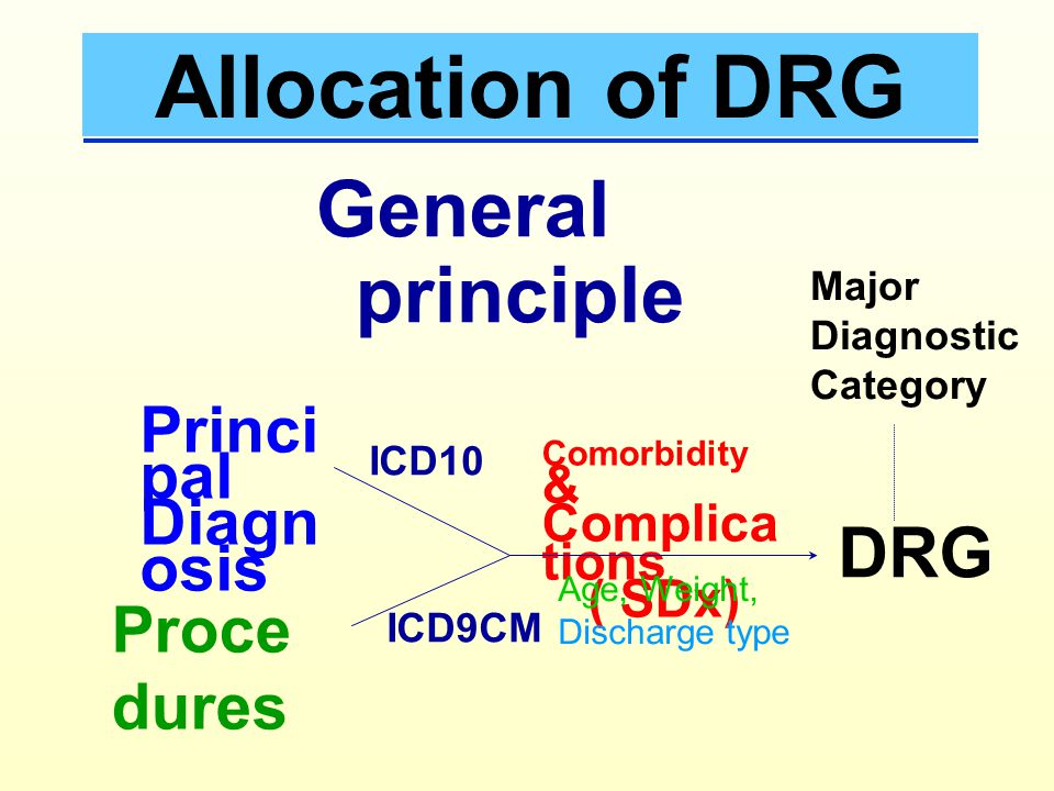 Allocation of DRG General principle DRG Principal Diagnosis Procedures