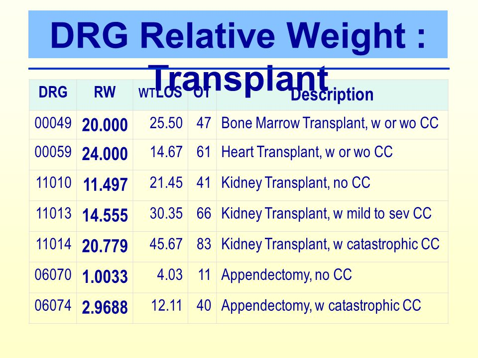 DRG Relative Weight : Transplant