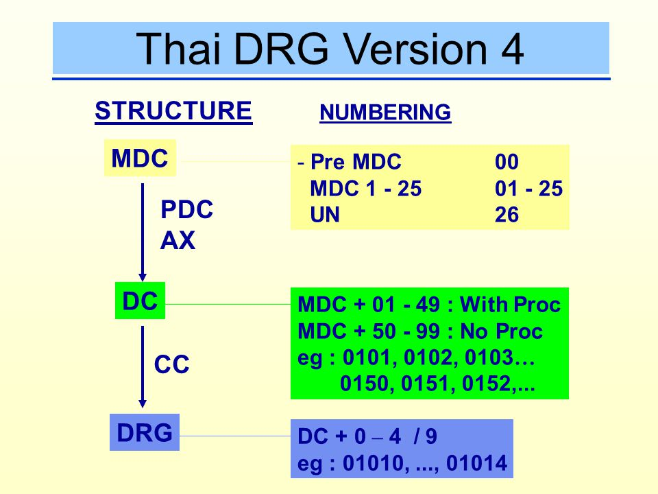 Thai DRG Version 4 STRUCTURE MDC PDC AX DC CC DRG NUMBERING