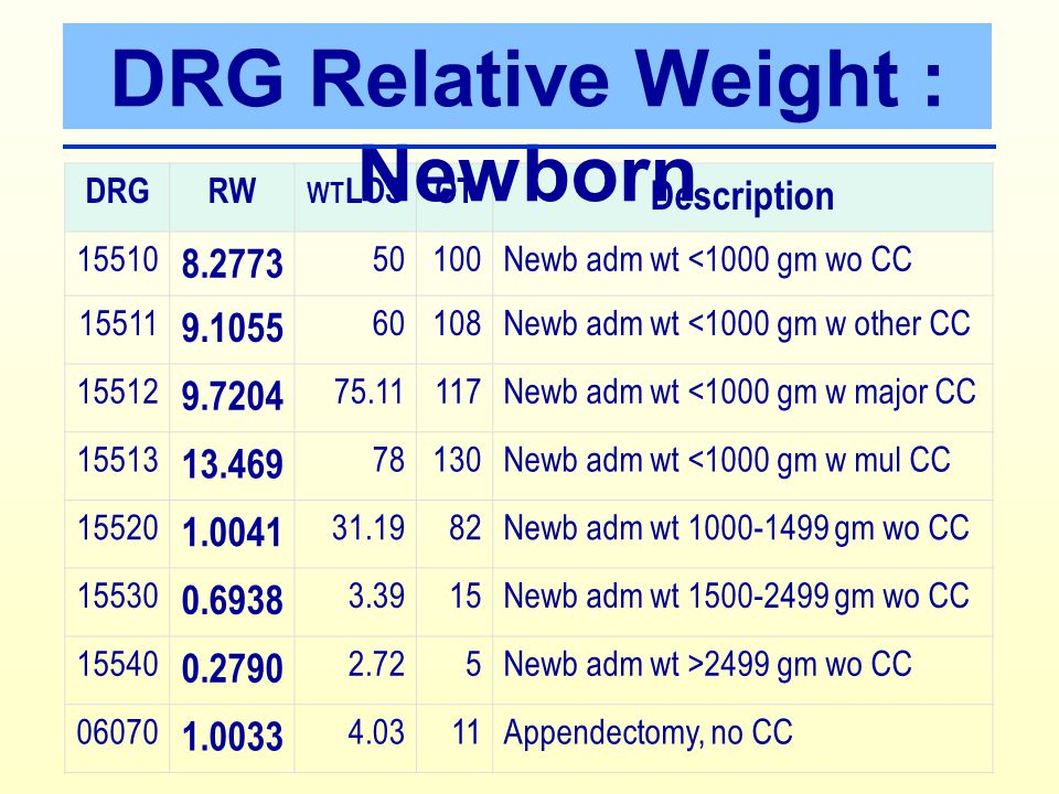 DRG Relative Weight : Newborn