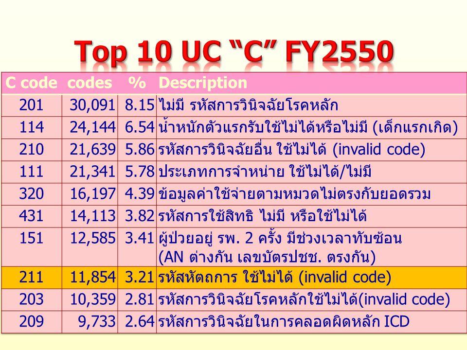 Top 10 UC C FY2550 C code codes % Description 201 30,091 8.15