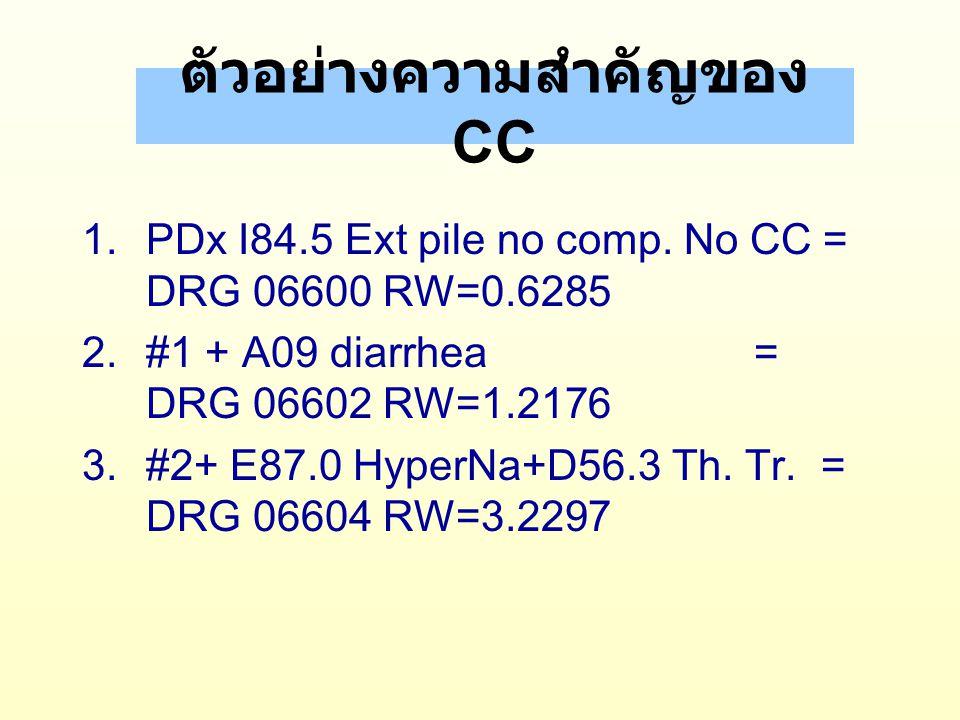 ตัวอย่างความสำคัญของ CC