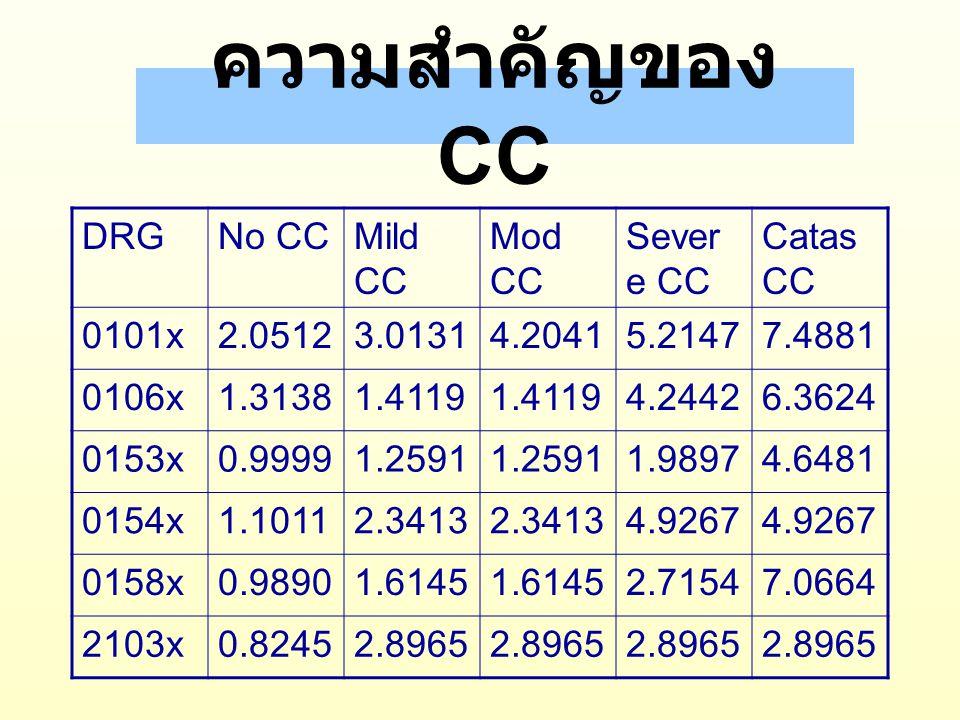 ความสำคัญของ CC DRG No CC Mild CC Mod CC Severe CC Catas CC 0101x