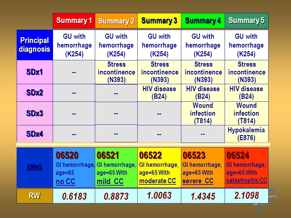 Summary 1 Summary 2. Summary 3. Summary 4. Summary 5. Principal diagnosis. GU with hemorrhage.