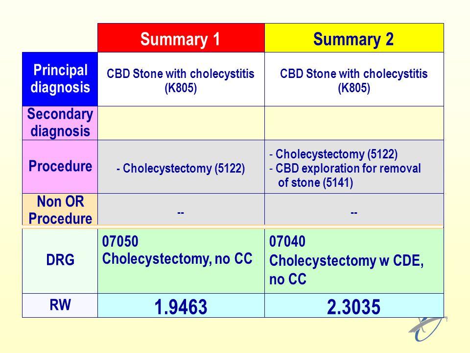CBD Stone with cholecystitis