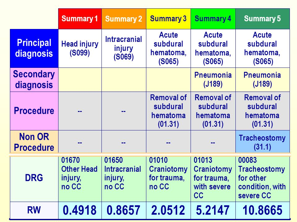 0.4918 01670. Other Head injury, no CC. -- Head injury. (S099) Summary 1. 0.8657. 01650. Intracranial injury,