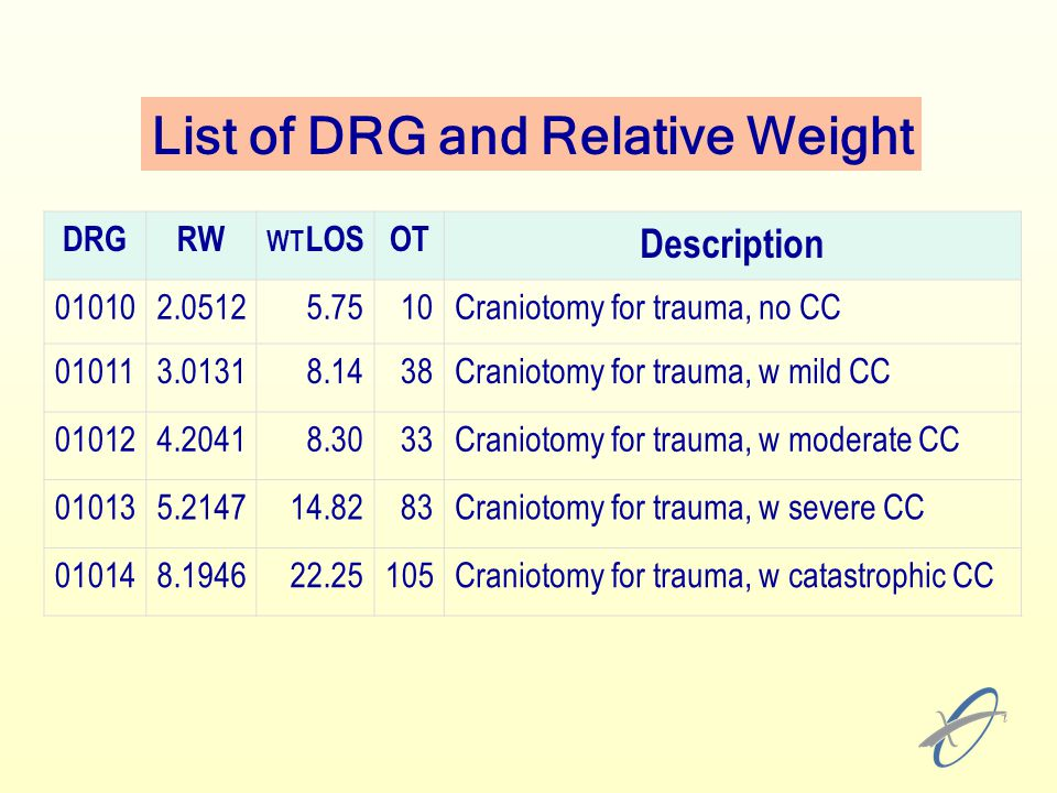List of DRG and Relative Weight