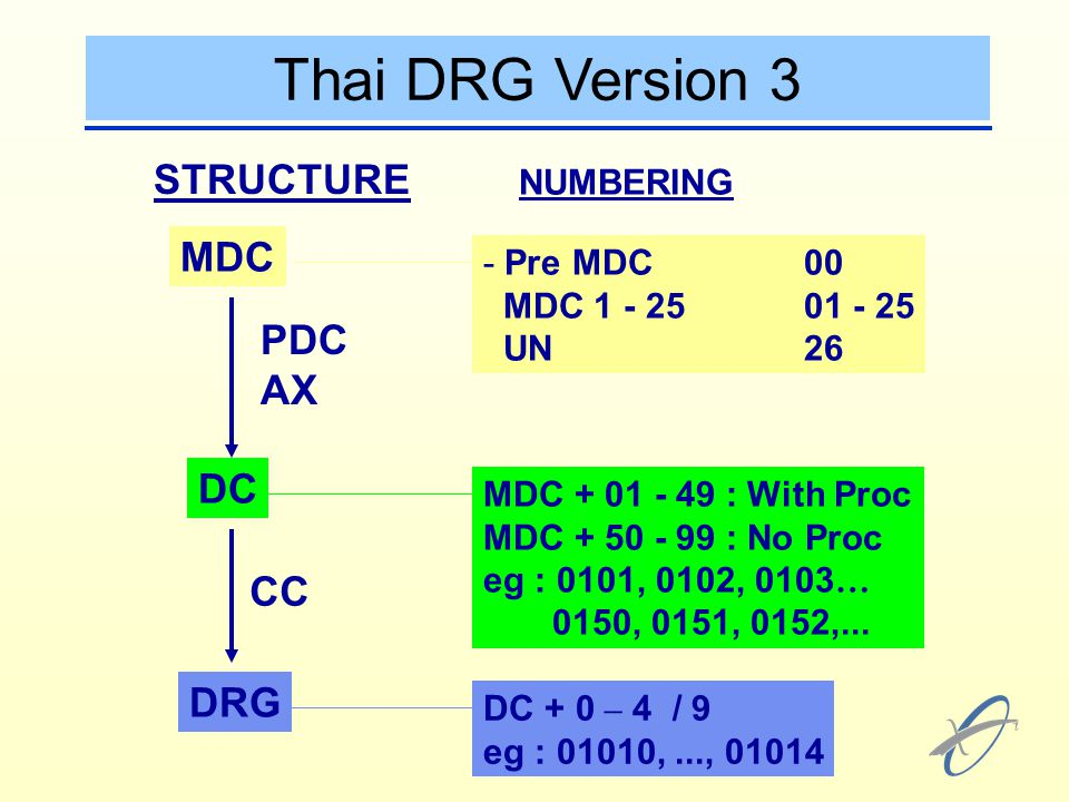 Thai DRG Version 3 STRUCTURE MDC PDC AX DC CC DRG NUMBERING